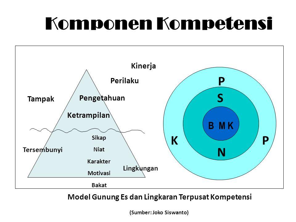 Tampak Tersembunyi Ketrampilan Pengetahuan Sikap Niat Karakter Motivasi Bakat B M K S N KP Model Gunung Es dan Lingkaran Terpusat Kompetensi (Sumber: