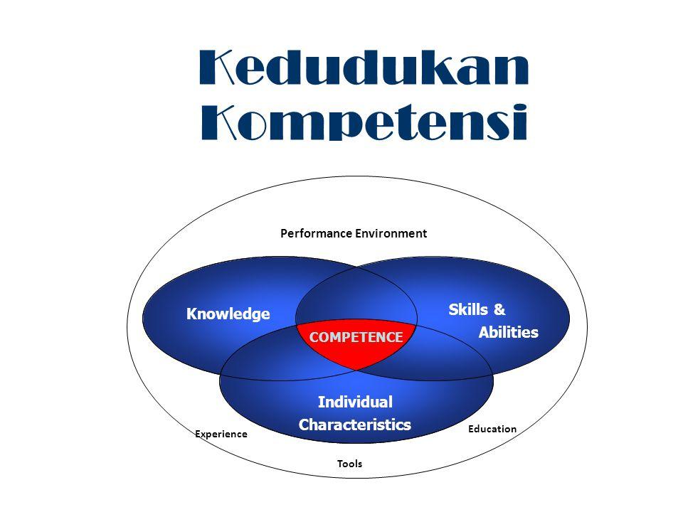 Knowledge Skills & Abilities Individual Characteristics COMPETENCE Experience Education Tools Performance Environment Kedudukan Kompetensi