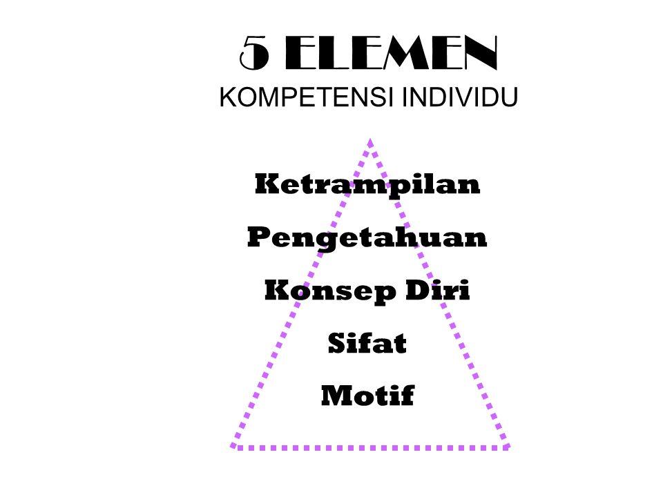 5 ELEMEN KOMPETENSI INDIVIDU Ketrampilan Pengetahuan Konsep Diri Sifat Motif