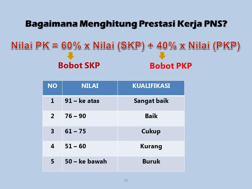 Bagaimana Menghitung Prestasi Kerja PNS.