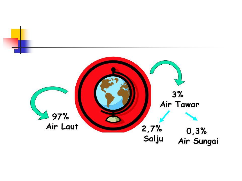 97% Air Laut 3% Air Tawar 0,3% Air Sungai 2,7% Salju