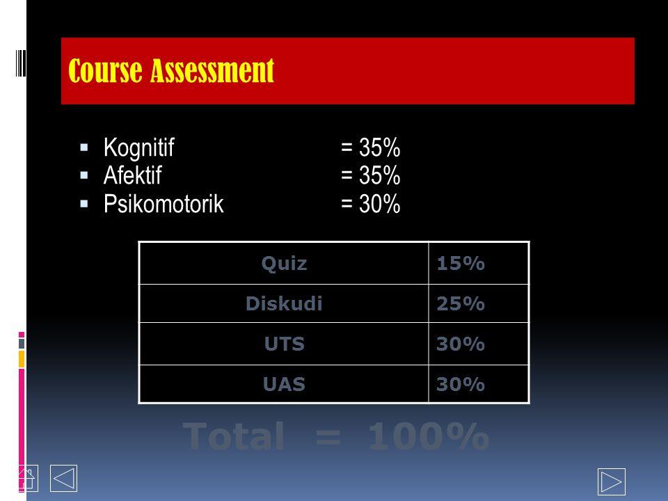 Course Assessment  Kognitif= 35%  Afektif= 35%  Psikomotorik= 30% Quiz15% Diskudi25% UTS30% UAS30% Total = 100%