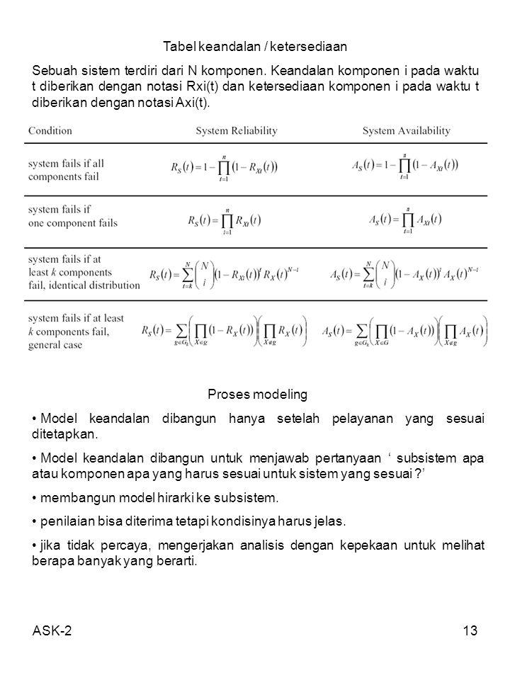 ASK-213 Tabel keandalan / ketersediaan Sebuah sistem terdiri dari N komponen. Keandalan komponen i pada waktu t diberikan dengan notasi Rxi(t) dan ket