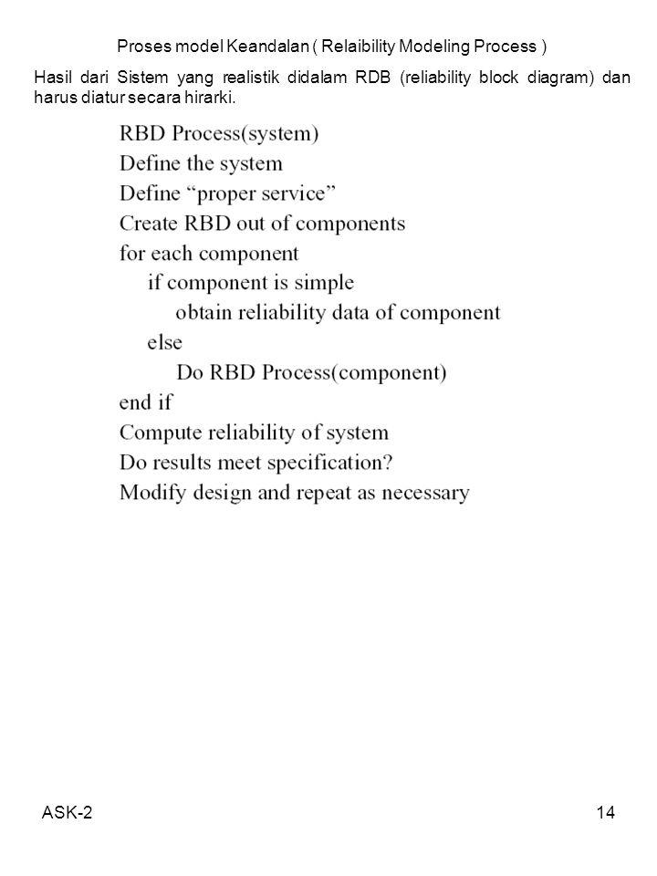 ASK-214 Proses model Keandalan ( Relaibility Modeling Process ) Hasil dari Sistem yang realistik didalam RDB (reliability block diagram) dan harus dia