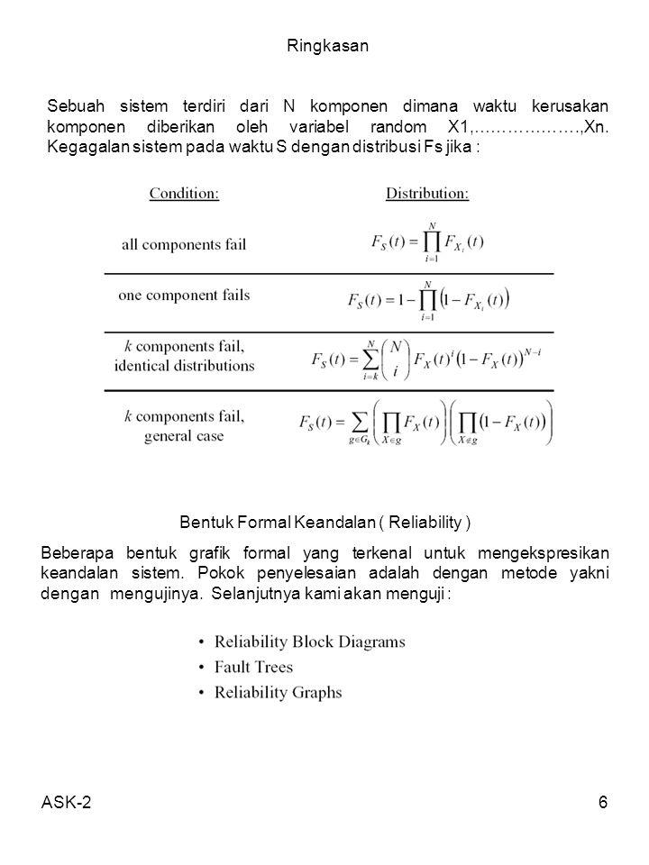 ASK-26 Ringkasan Sebuah sistem terdiri dari N komponen dimana waktu kerusakan komponen diberikan oleh variabel random X1,……………….,Xn. Kegagalan sistem