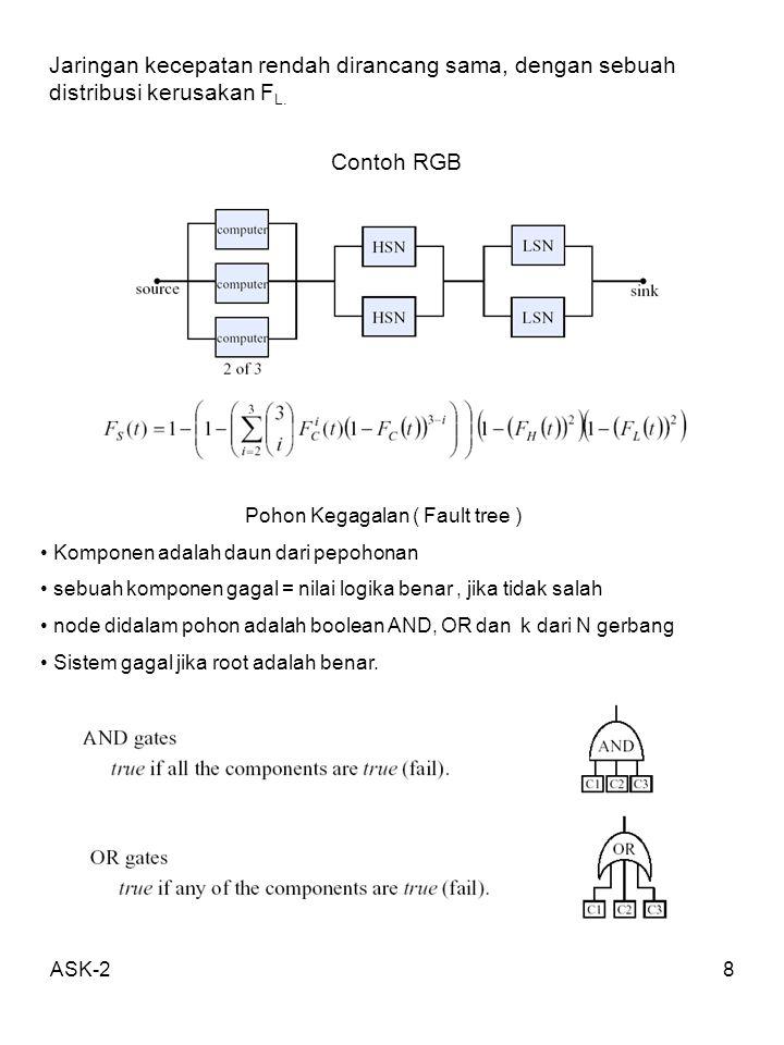 ASK-28 Jaringan kecepatan rendah dirancang sama, dengan sebuah distribusi kerusakan F L. Contoh RGB Pohon Kegagalan ( Fault tree ) Komponen adalah dau