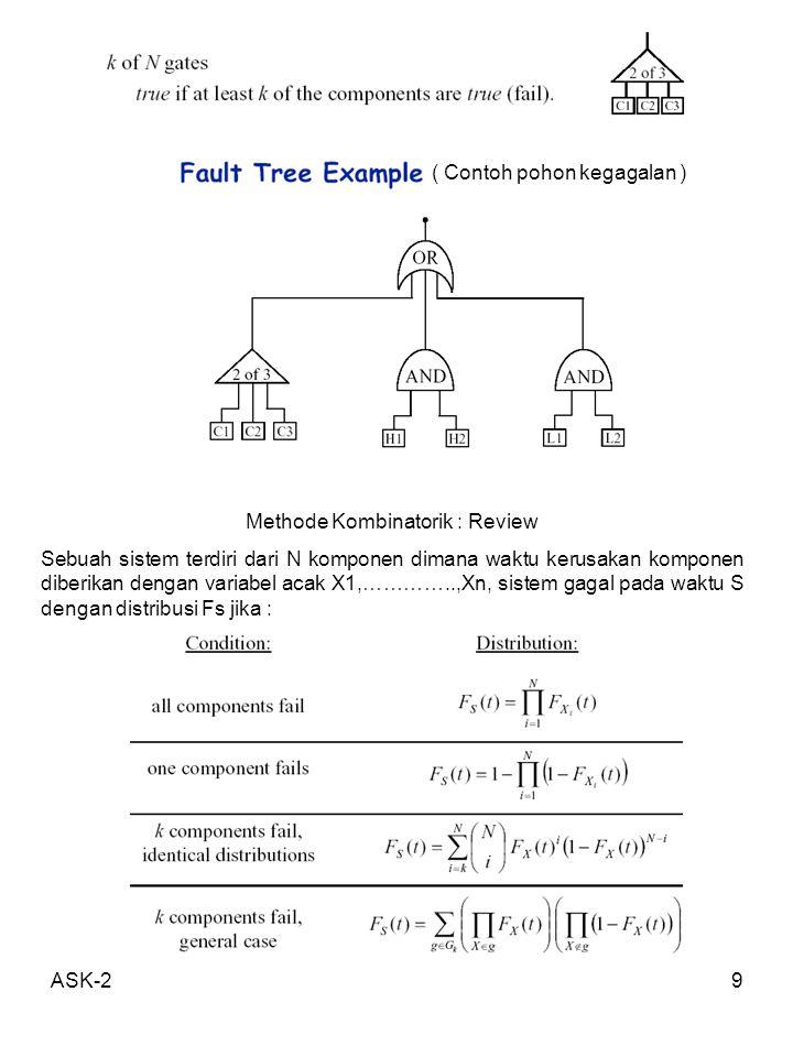 ASK-29 ( Contoh pohon kegagalan ) Methode Kombinatorik : Review Sebuah sistem terdiri dari N komponen dimana waktu kerusakan komponen diberikan dengan