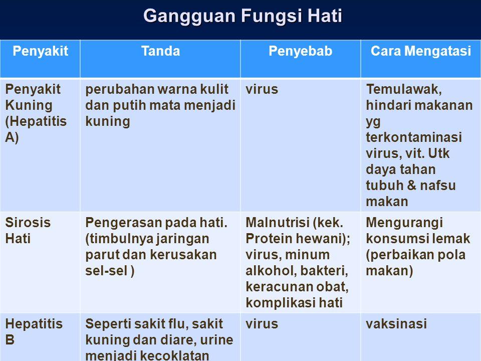 Gangguan Fungsi Hati PenyakitTandaPenyebabCara Mengatasi Penyakit Kuning (Hepatitis A) perubahan warna kulit dan putih mata menjadi kuning virusTemula