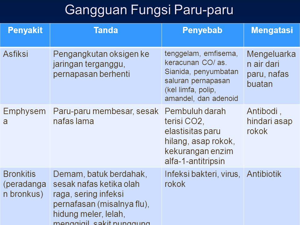 Gangguan Fungsi Paru-paru PenyakitTandaPenyebabMengatasi AsfiksiPengangkutan oksigen ke jaringan terganggu, pernapasan berhenti tenggelam, emfisema, k