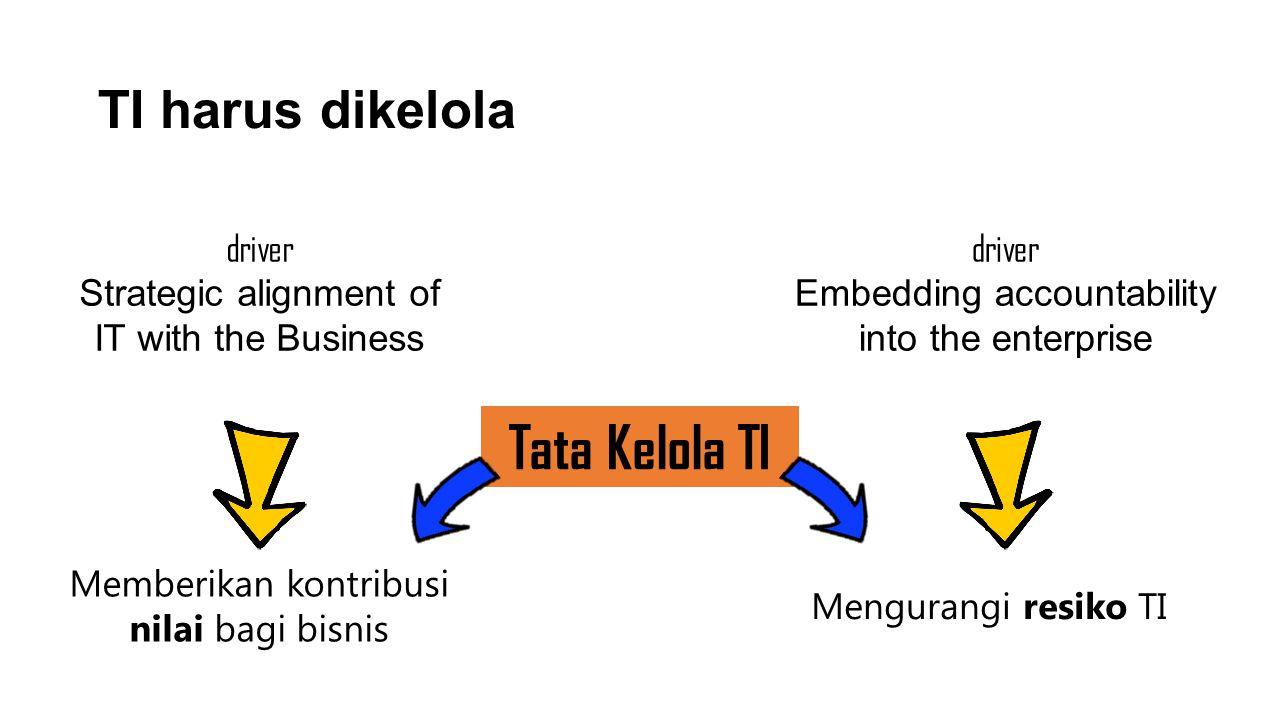 TI harus dikelola Tata Kelola TI Memberikan kontribusi nilai bagi bisnis Mengurangi resiko TI driver Strategic alignment of IT with the Business drive
