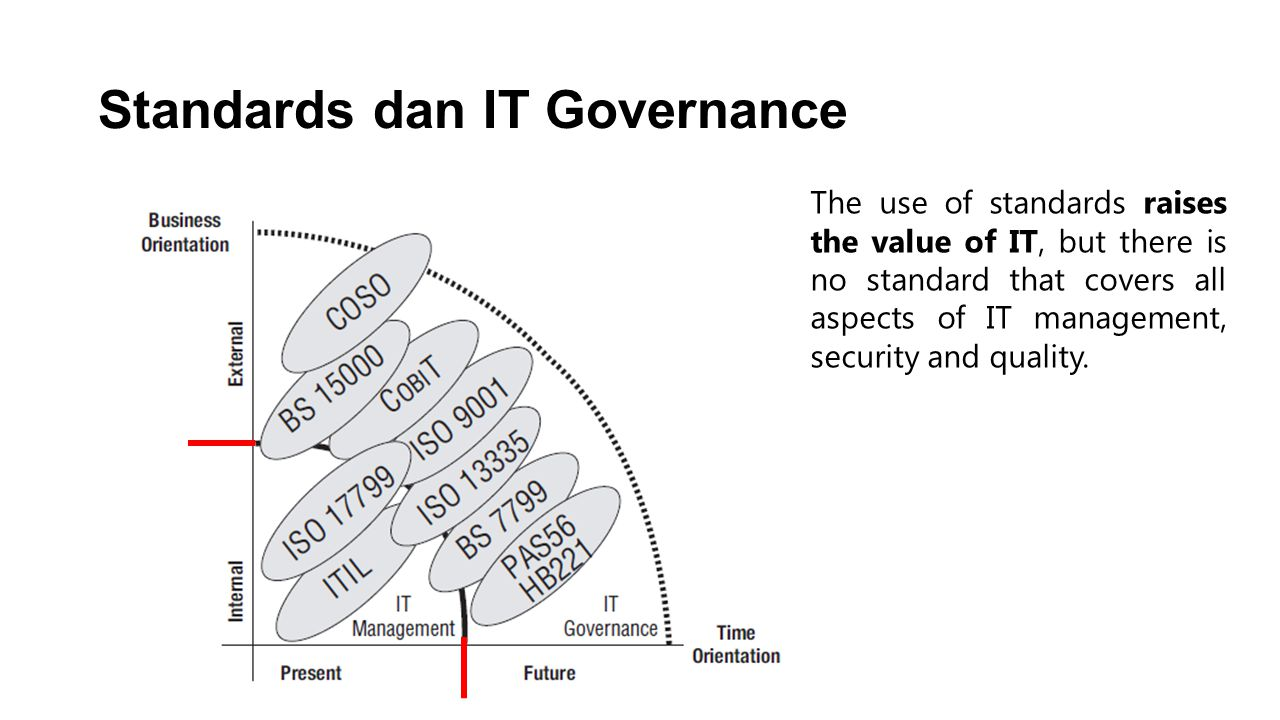 Standards dan IT Governance The use of standards raises the value of IT, but there is no standard that covers all aspects of IT management, security and quality.