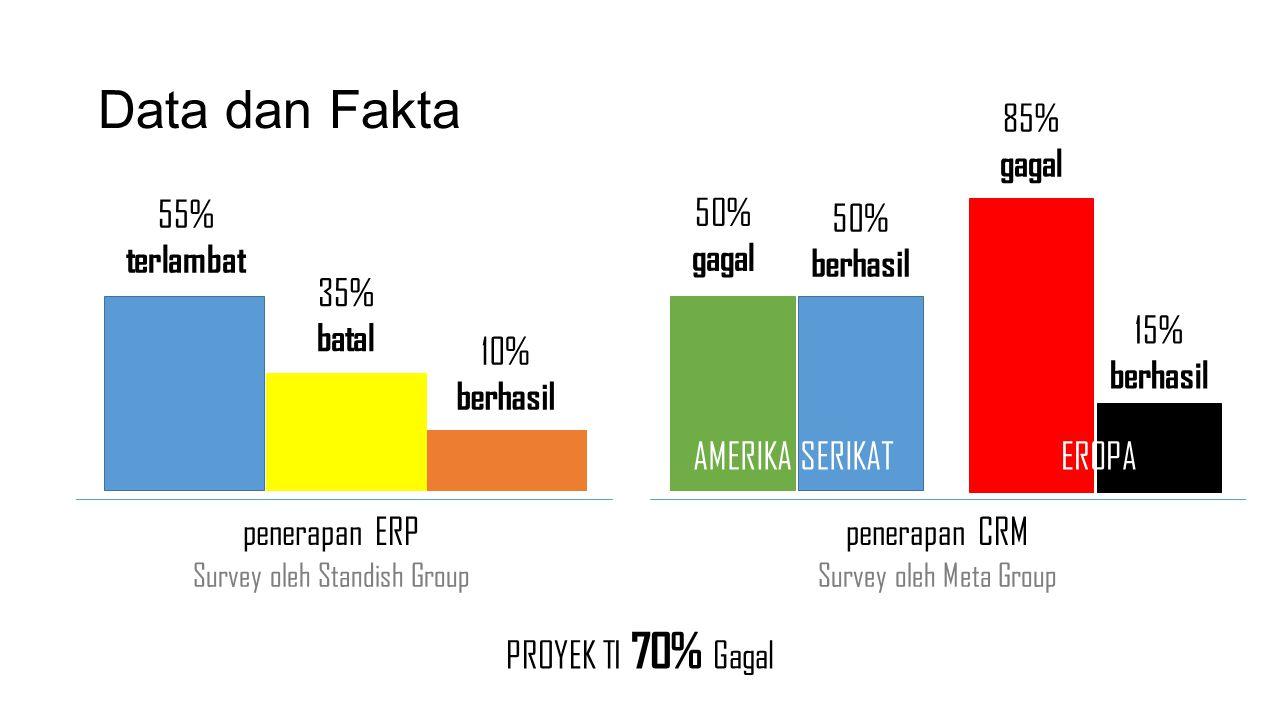 Data dan Fakta Survey oleh Standish Group PROYEK TI 70% Gagal 10% berhasil 55% terlambat 35% batal penerapan ERP Survey oleh Meta Group 50% gagal pene