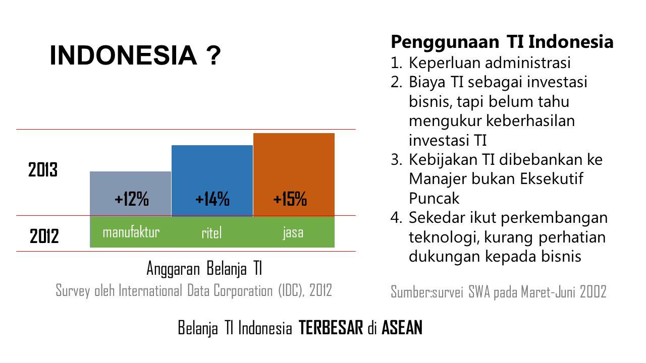 INDONESIA ? Belanja TI Indonesia TERBESAR di ASEAN Survey oleh International Data Corporation (IDC), 2012 Anggaran Belanja TI +15%+12%+14% 2012 2013 P