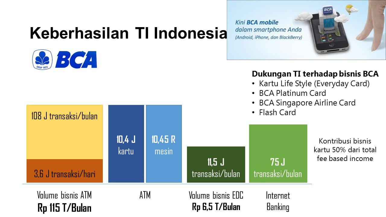 Keberhasilan TI Indonesia Volume bisnis ATM Rp 115 T/Bulan 3,6 J transaksi/hari 108 J transaksi/bulan ATM 10,4 J kartu 10,45 R mesin Kontribusi bisnis