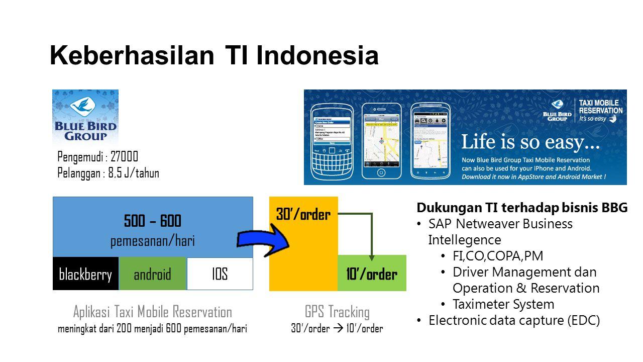 Keberhasilan TI Indonesia 500 – 600 pemesanan/hari blackberryandroid IOS Aplikasi Taxi Mobile Reservation meningkat dari 200 menjadi 600 pemesanan/har