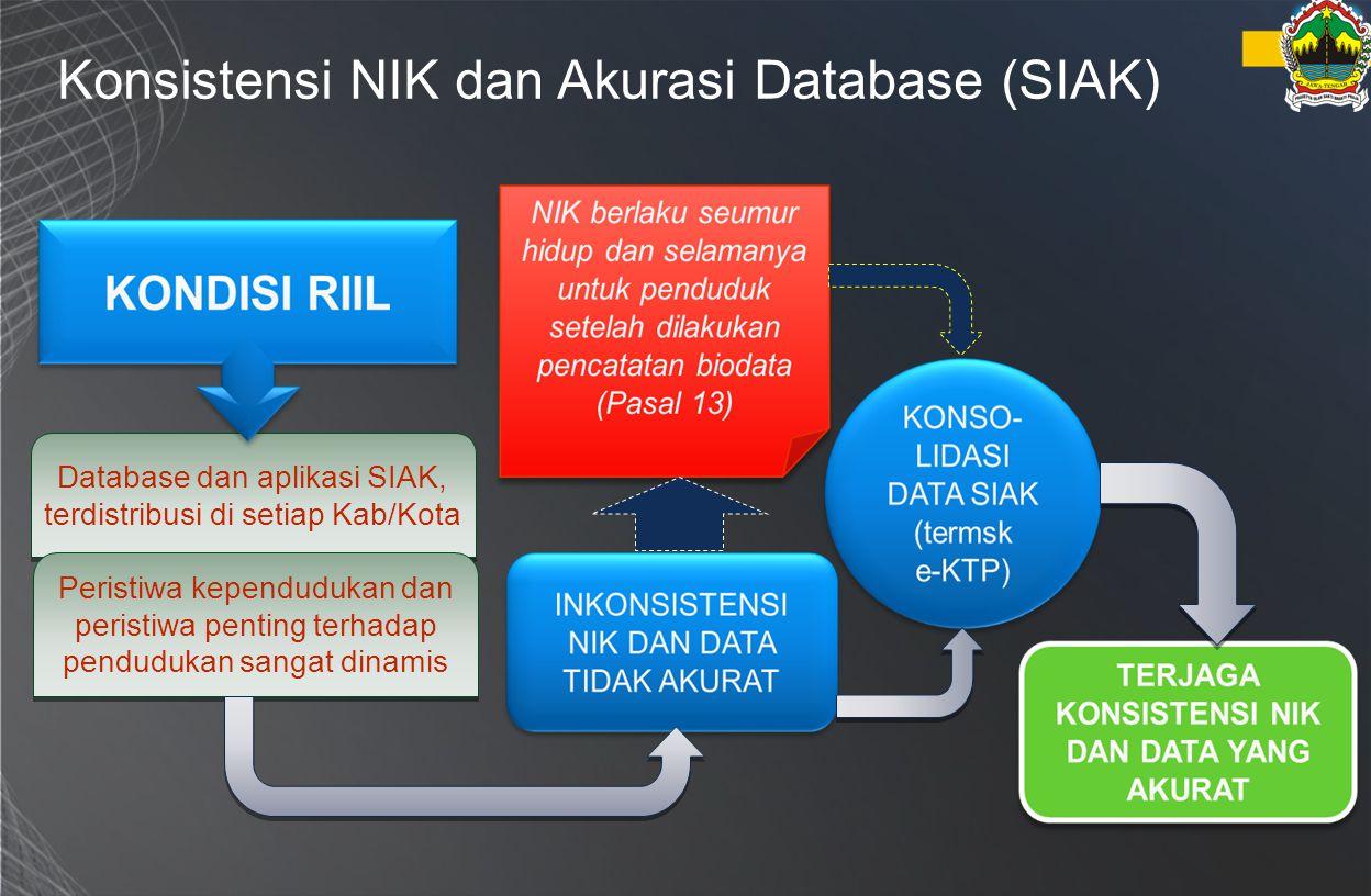 Konsistensi NIK dan Akurasi Database (SIAK) Database dan aplikasi SIAK, terdistribusi di setiap Kab/Kota Peristiwa kependudukan dan peristiwa penting