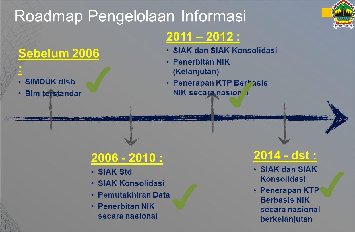Roadmap Pengelolaan Informasi Sebelum 2006 : SIMDUK dlsb Blm terstandar ✔ ✔ 2006 - 2010 : SIAK Std SIAK Konsolidasi Pemutakhiran Data Penerbitan NIK s