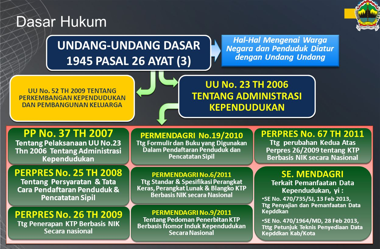 Dasar Hukum Hal-Hal Mengenai Warga Negara dan Penduduk Diatur dengan Undang Undang PERPRES No. 25 TH 2008 Tentang Persyaratan & Tata Cara Pendaftaran