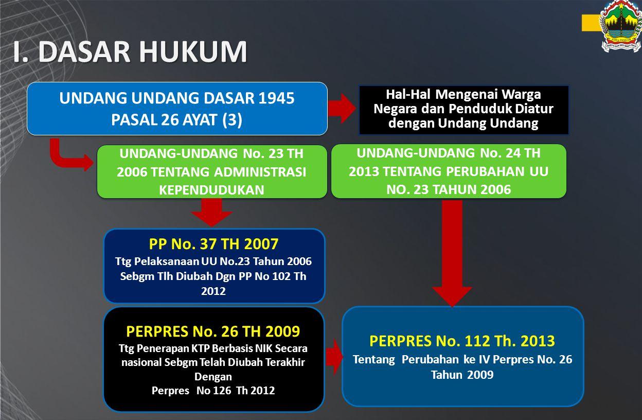 I. DASAR HUKUM Hal-Hal Mengenai Warga Negara dan Penduduk Diatur dengan Undang Undang UNDANG-UNDANG No. 23 TH 2006 TENTANG ADMINISTRASI KEPENDUDUKAN P
