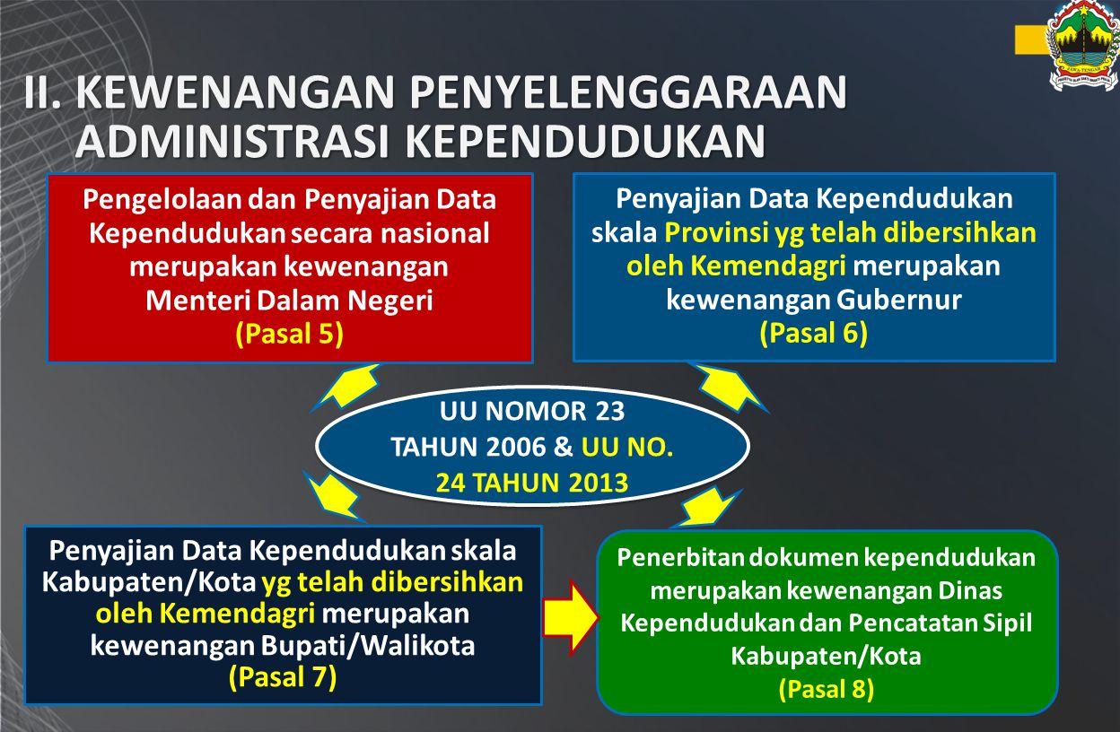 II.KEWENANGAN PENYELENGGARAAN ADMINISTRASI KEPENDUDUKAN UU NOMOR 23 TAHUN 2006 & UU NO. 24 TAHUN 2013 Pengelolaan dan Penyajian Data Kependudukan seca
