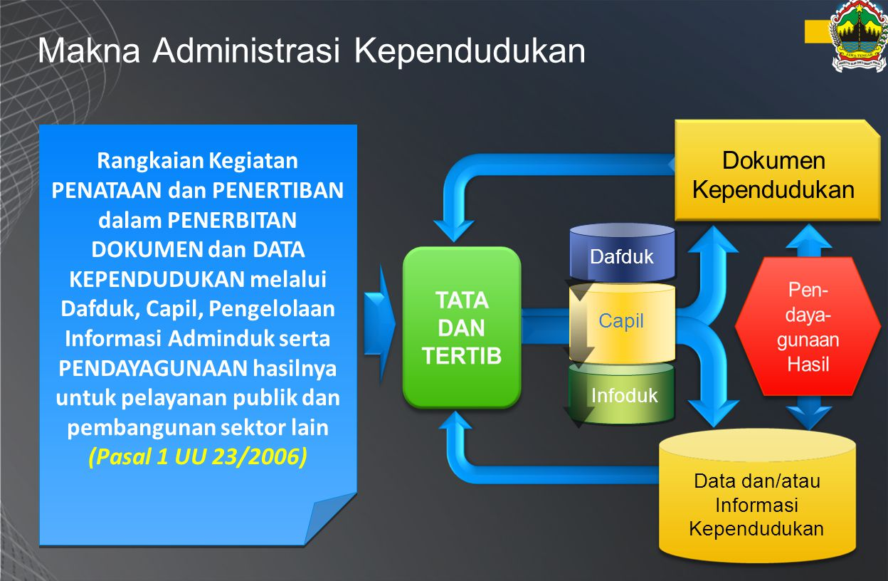 Makna Administrasi Kependudukan Rangkaian Kegiatan PENATAAN dan PENERTIBAN dalam PENERBITAN DOKUMEN dan DATA KEPENDUDUKAN melalui Dafduk, Capil, Penge