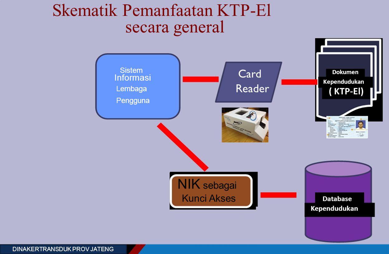 Skematik Pemanfaatan KTP-El secara general Sistem Dokumen Card Informasi Kependudukan Reader Lembaga ( KTP-El) Pengguna NIK sebagai Kunci Akses Databa