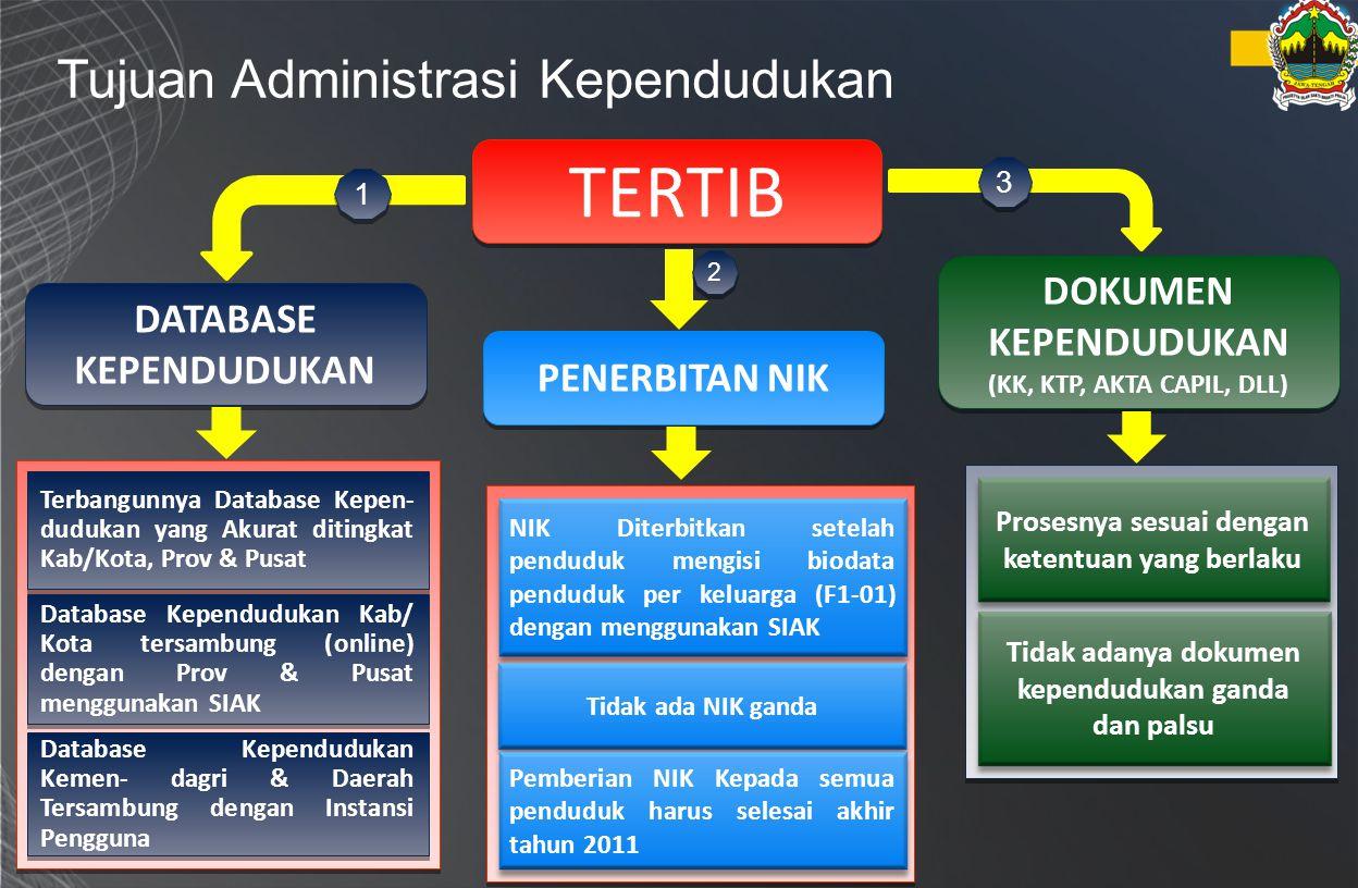 Pemanfaatan KTP-El secara general Instansi Pemerintah, Pemerintah Daerah, Lembaga Perbankan dan swasta dapat memanfaatkan : 1.