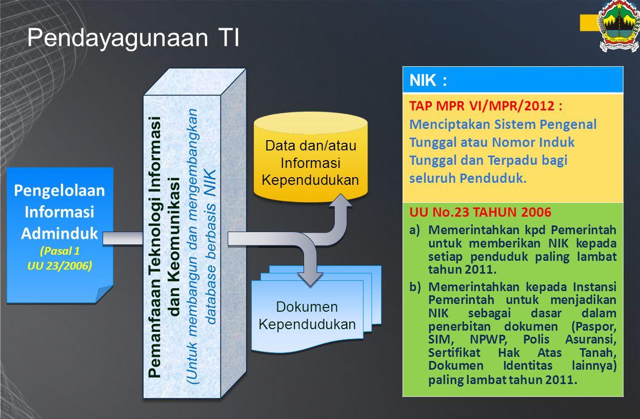 Pendayagunaan TI Pengelolaan Informasi Adminduk (Pasal 1 UU 23/2006) Data dan/atau Informasi Kependudukan Dokumen Kependudukan NIK : TAP MPR VI/MPR/20