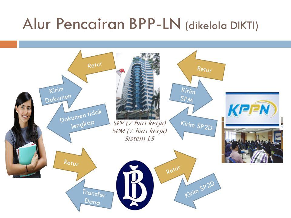 Alur Pencairan BPP-LN (dikelola DIKTI) Kirim Dokumen SPP (7 hari kerja) SPM (7 hari kerja) Sistem LS Dokumen tidak lengkap Retur Transfer Dana Retur K