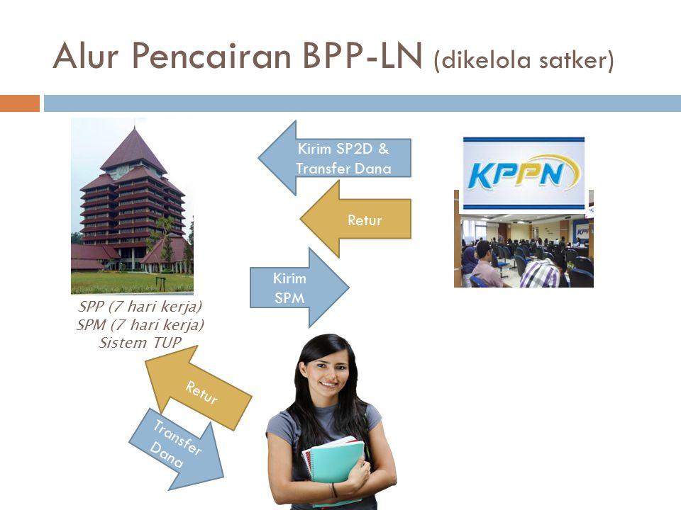Alur Pencairan BPP-LN (dikelola satker) Kirim SPM Retur SPP (7 hari kerja) SPM (7 hari kerja) Sistem TUP Retur Kirim SP2D & Transfer Dana Transfer Dan