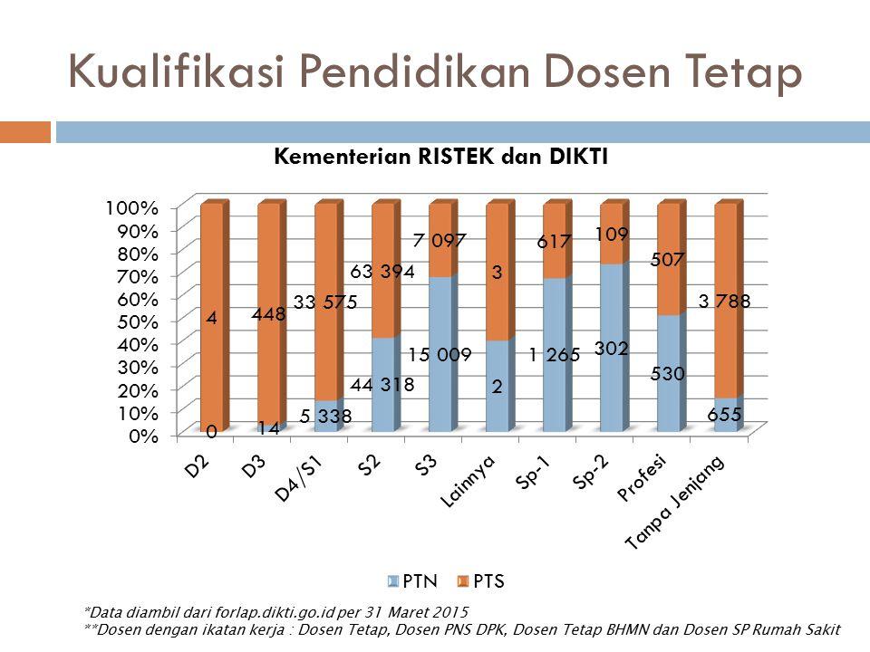 Kualifikasi Pendidikan Dosen Tetap *Data diambil dari forlap.dikti.go.id per 31 Maret 2015 **Dosen dengan ikatan kerja : Dosen Tetap, Dosen PNS DPK, D