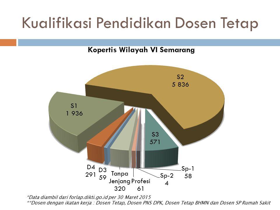 Kualifikasi Pendidikan Dosen Tetap *Data diambil dari forlap.dikti.go.id per 30 Maret 2015 **Dosen dengan ikatan kerja : Dosen Tetap, Dosen PNS DPK, D