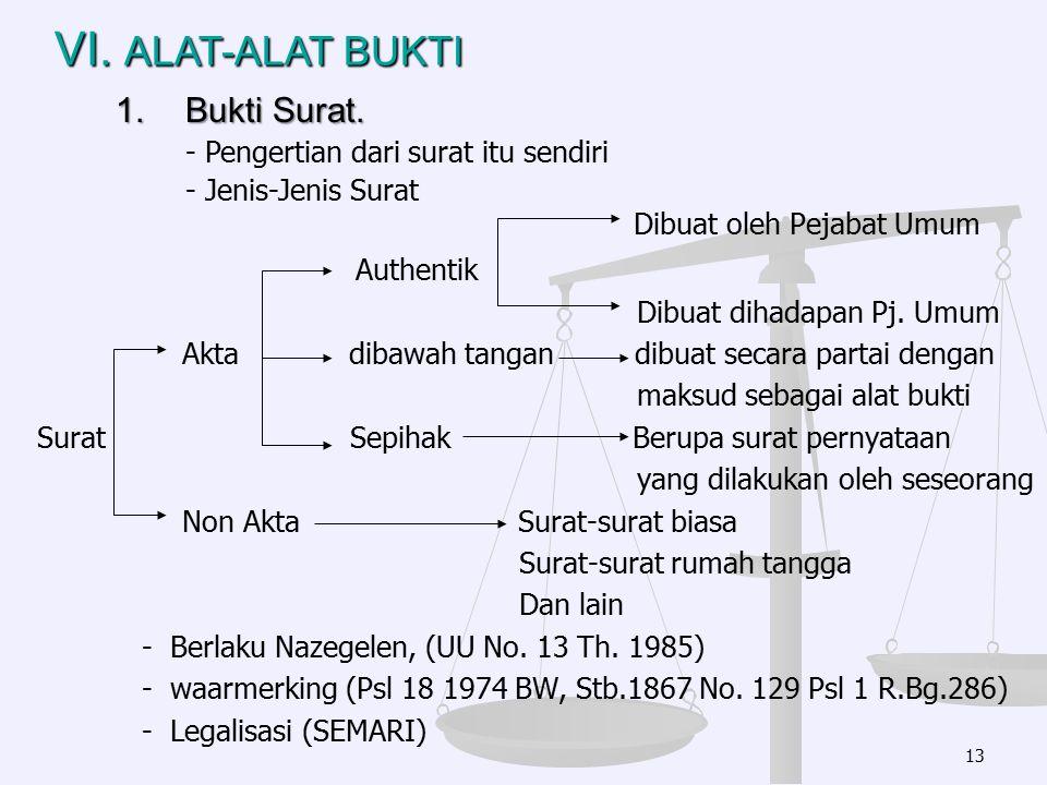 Dibuat oleh Pejabat Umum Authentik Dibuat dihadapan Pj. Umum Akta dibawah tangan dibuat secara partai dengan maksud sebagai alat bukti Surat Sepihak B