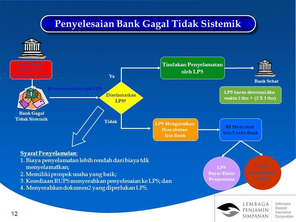12 Bank Gagal Tidak Sistemik Diselamatkan LPS? Tindakan Penyelamatan oleh LPS LPS Mengusulkan Pencabutan Izin Bank BI Mencabut Izin Usaha Bank LPS Bay