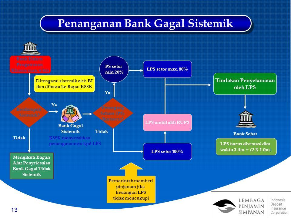 13 Bank Gagal Sistemik Pemegang Saham (PS) Ikutserta.