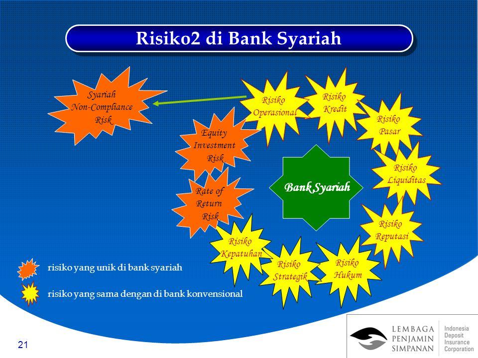 21 Risiko2 di Bank Syariah Bank Syariah Risiko Kredit Risiko Pasar Risiko Liquiditas Risiko Hukum Risiko Reputasi Risiko Operasional Risiko Strategik