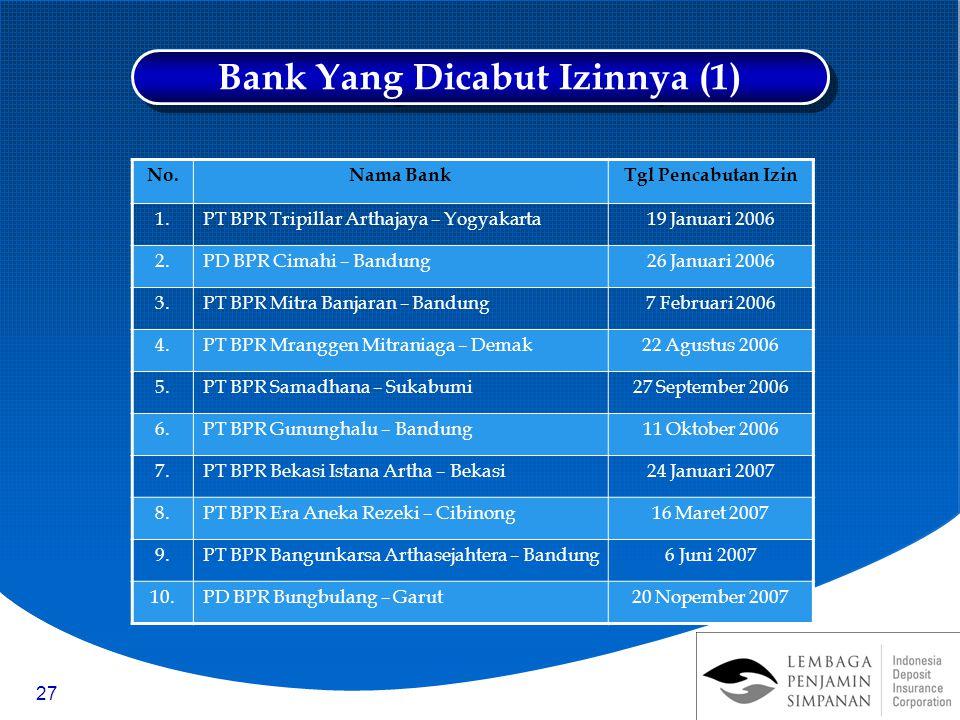 27 No.Nama BankTgl Pencabutan Izin 1.PT BPR Tripillar Arthajaya – Yogyakarta19 Januari 2006 2.PD BPR Cimahi – Bandung26 Januari 2006 3.PT BPR Mitra Ba