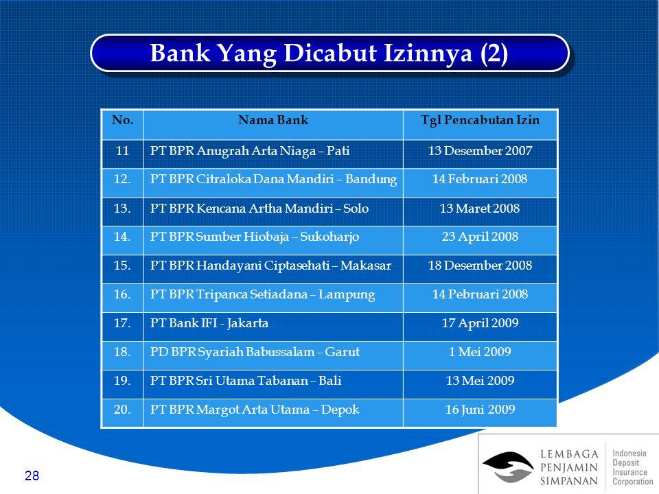 28 No.Nama BankTgl Pencabutan Izin 11PT BPR Anugrah Arta Niaga – Pati13 Desember 2007 12.PT BPR Citraloka Dana Mandiri – Bandung14 Februari 2008 13.PT