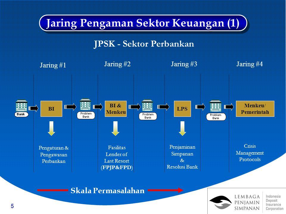 5 BI Pengaturan & Pengawasan Perbankan Jaring #1 Jaring #2Jaring #3Jaring #4 BI & Menkeu Fasilitas Lender of Last Resort (FPJP&FPD) LPS Menkeu/ Pemeri