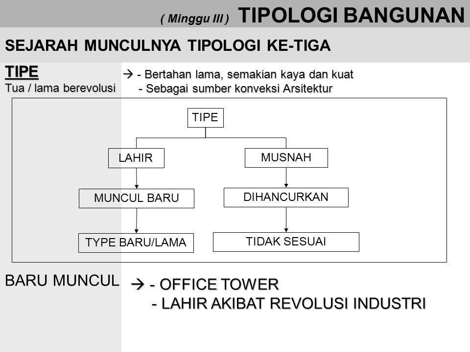 ( Minggu III ) TIPOLOGI BANGUNAN Pihak-Pihak yang bertipologi Tipologi sebagai wujud kesepakatan, pihak-pihak yang memiliki kesepakatan dan sebagai wujud tipologi : a.