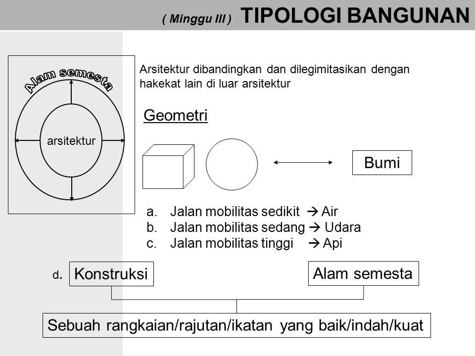 ( Minggu III ) TIPOLOGI BANGUNAN arsitektur Arsitektur dibandingkan dan dilegimitasikan dengan hakekat lain di luar arsitektur Geometri Bumi a.Jalan m