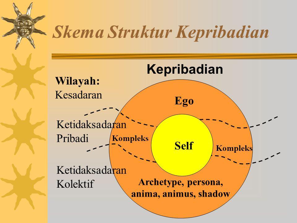 Skema Struktur Kepribadian Wilayah: Kesadaran Ketidaksadaran Pribadi Ketidaksadaran Kolektif Self Ego Archetype, persona, anima, animus, shadow Kompleks Kepribadian