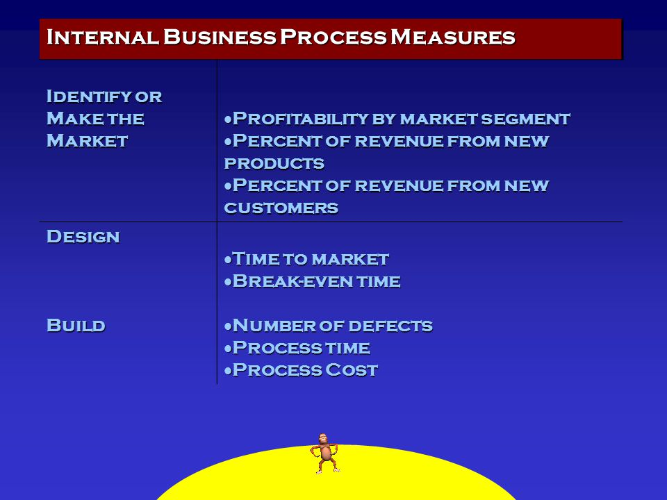 Internal Business Process Measures Identify or Make the Market  Profitability by market segment  Percent of revenue from new products  Percent of r