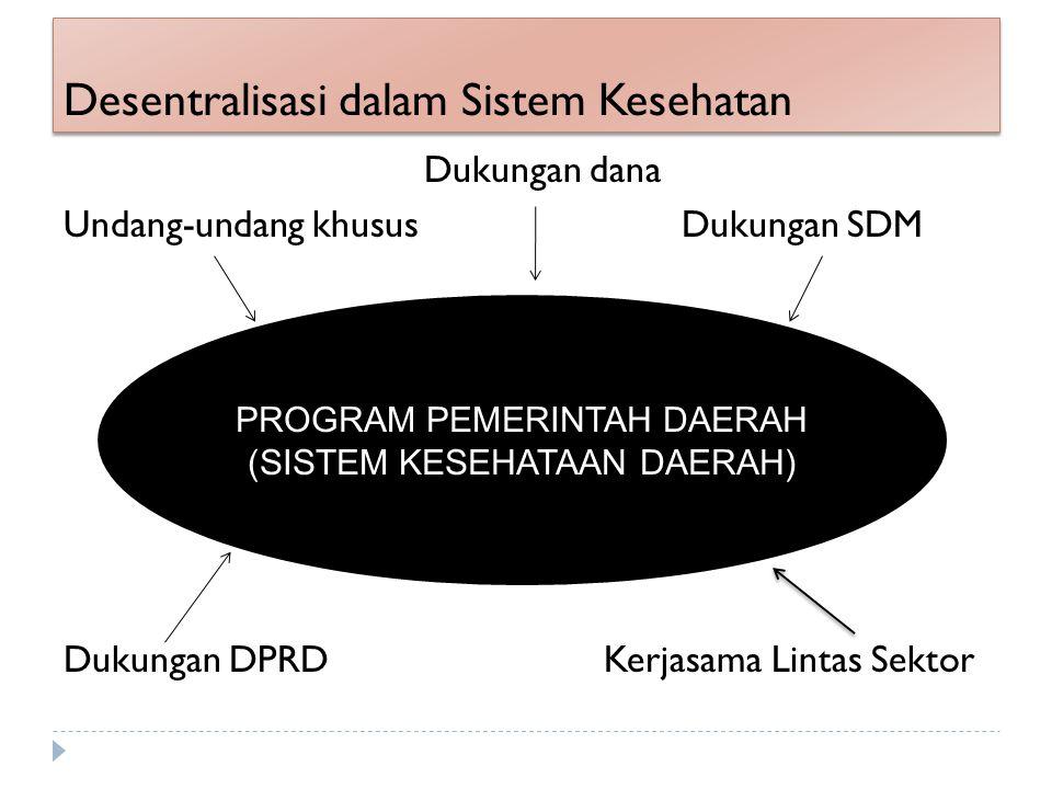 Desentralisasi dalam Sistem Kesehatan Dukungan dana Undang-undang khusus Dukungan SDM Dukungan DPRD Kerjasama Lintas Sektor PROGRAM PEMERINTAH DAERAH