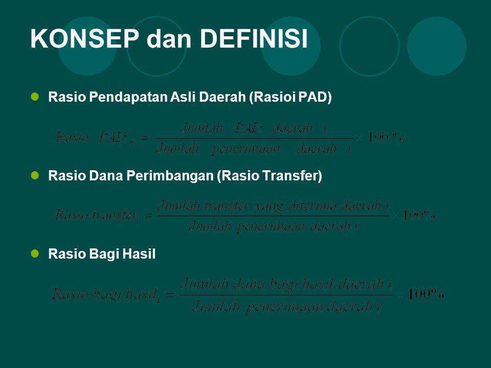KONSEP dan DEFINISI Rasio Pendapatan Asli Daerah (Rasioi PAD) Rasio Dana Perimbangan (Rasio Transfer) Rasio Bagi Hasil