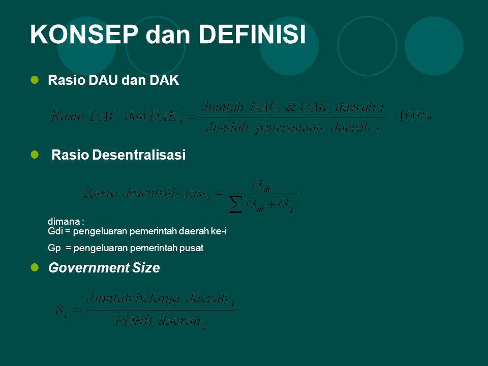 KONSEP dan DEFINISI Rasio DAU dan DAK Rasio Desentralisasi dimana : Gdi = pengeluaran pemerintah daerah ke-i Gp = pengeluaran pemerintah pusat Government Size