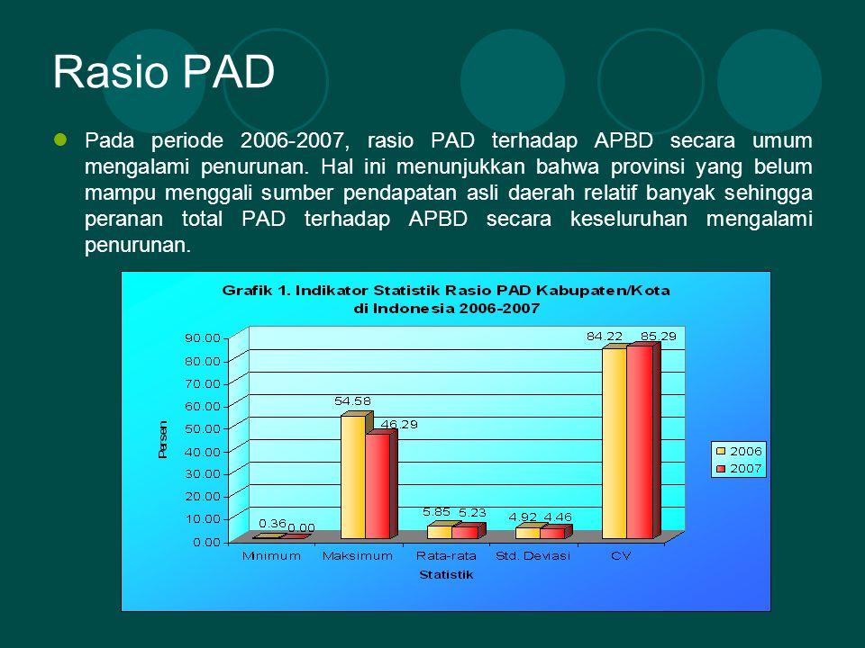 Rasio PAD Pada periode 2006-2007, rasio PAD terhadap APBD secara umum mengalami penurunan.