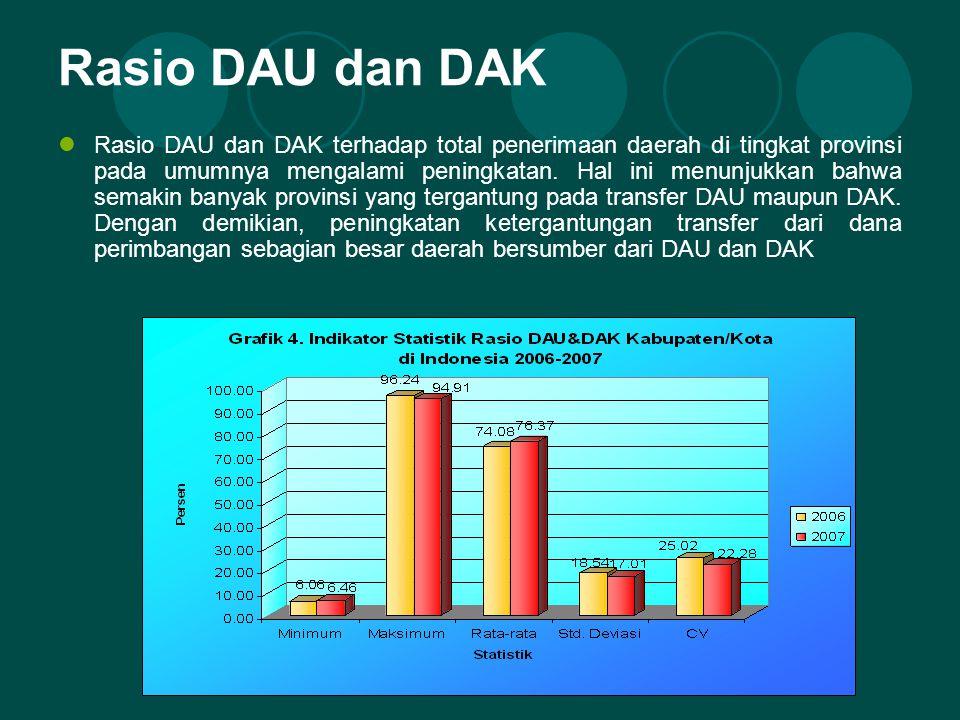 Rasio DAU dan DAK Rasio DAU dan DAK terhadap total penerimaan daerah di tingkat provinsi pada umumnya mengalami peningkatan.