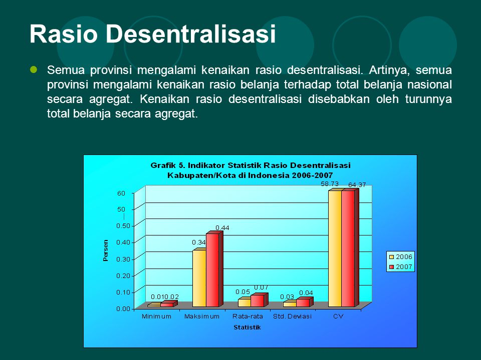 Rasio Desentralisasi Semua provinsi mengalami kenaikan rasio desentralisasi.