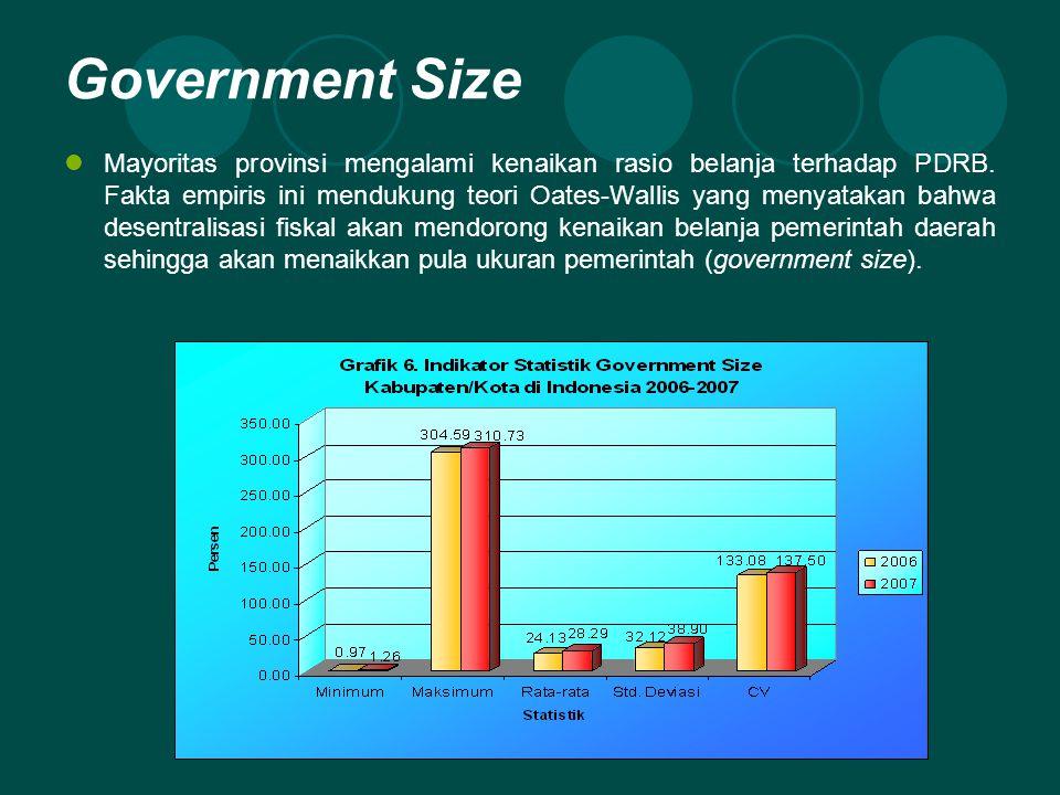 Government Size Mayoritas provinsi mengalami kenaikan rasio belanja terhadap PDRB.
